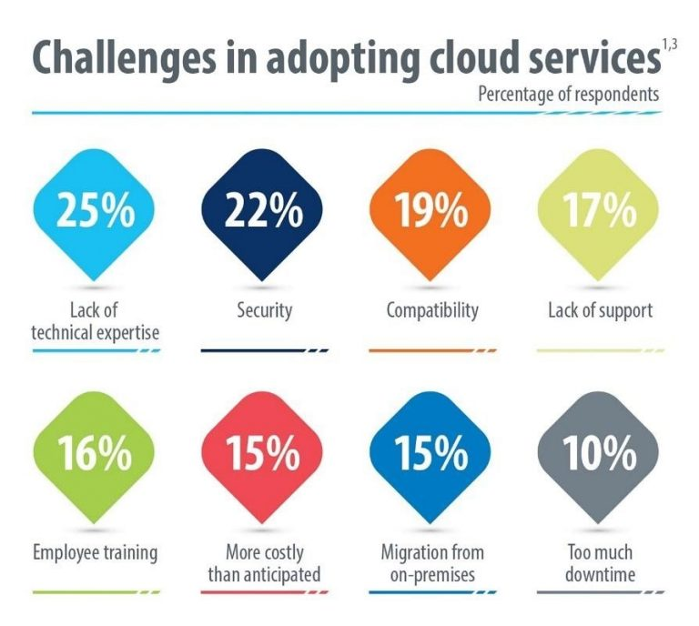 The SMB Market for Cloud Services-2