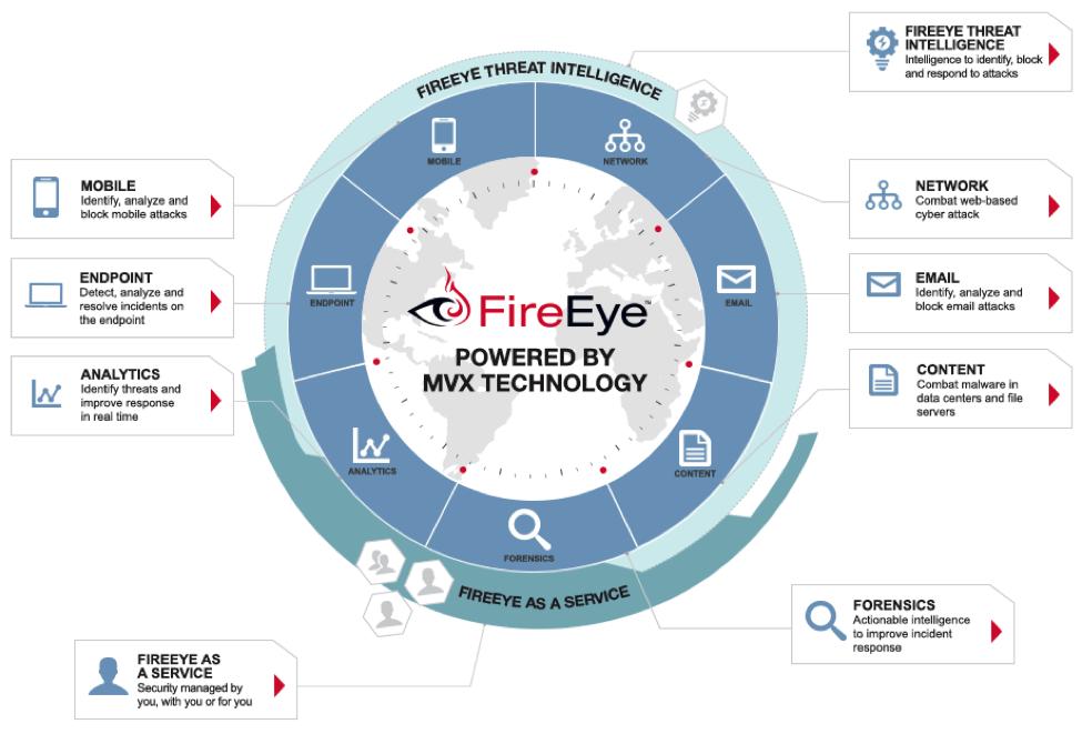 FireEye – Westcon-Comstor Americas Canada